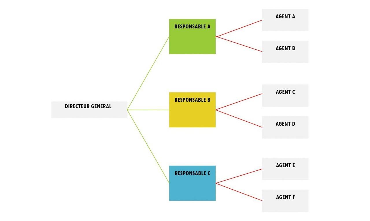 Modèle d'organigramme horizontal.